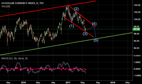 DXY: TIME TO BUY DOLLAR?