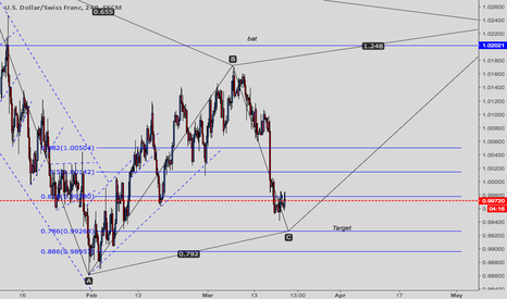 USDCHF: USDCHF OPPORTUNITY TO ADD MORE SHORTS