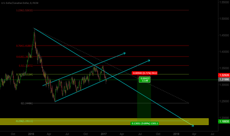 USDCAD: Sell mode  USDCAD