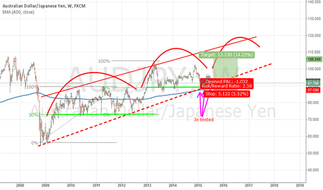 AUDJPY: Could it really be this simple?