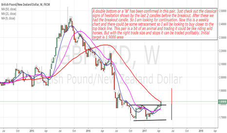 GBPNZD: GbpNzd: More Upside Expected