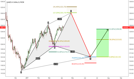 XAUUSD: GOLD potential scenario!!! cypher pattern.