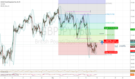 GBPJPY: today buy