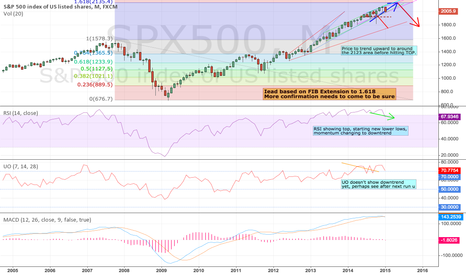 SPX500: S&P500 Fib Extension to 2123 Area Before Correction Down