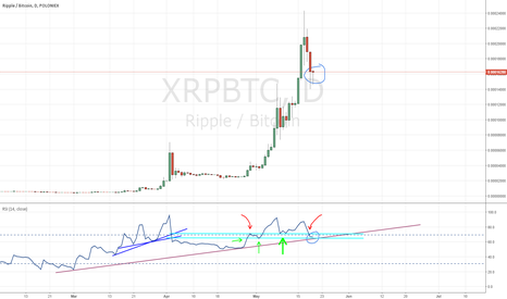 XRPBTC: XRP accumulating