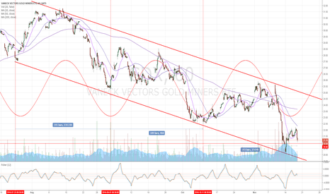 GDX: GDX Cycle Low