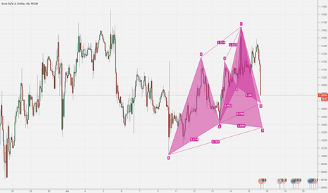 EURUSD: 2 cypher patterns on EURUSD