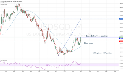 USDSGD: Adding to my DXY long position LONG USDSGD
