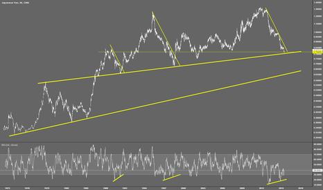 J61!: Yen - Long Term Trend