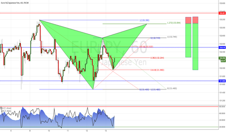 EURJPY: EUR/JPY: Waiting for potential Gartley pattern 1H Chart