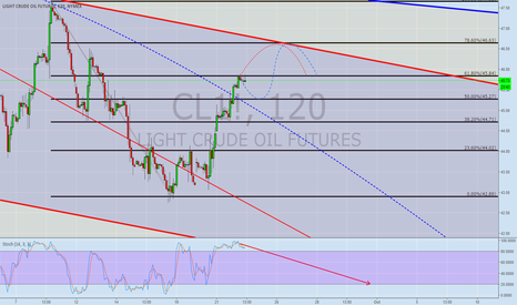 CL1!: OIL 2H