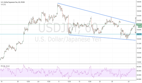 USDJPY: USD/JPY Bullish Wedge