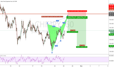 CHFJPY: CHF/JPY 1HR Bearish Butterfly