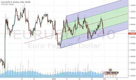 EURUSD: EUR USD BUY