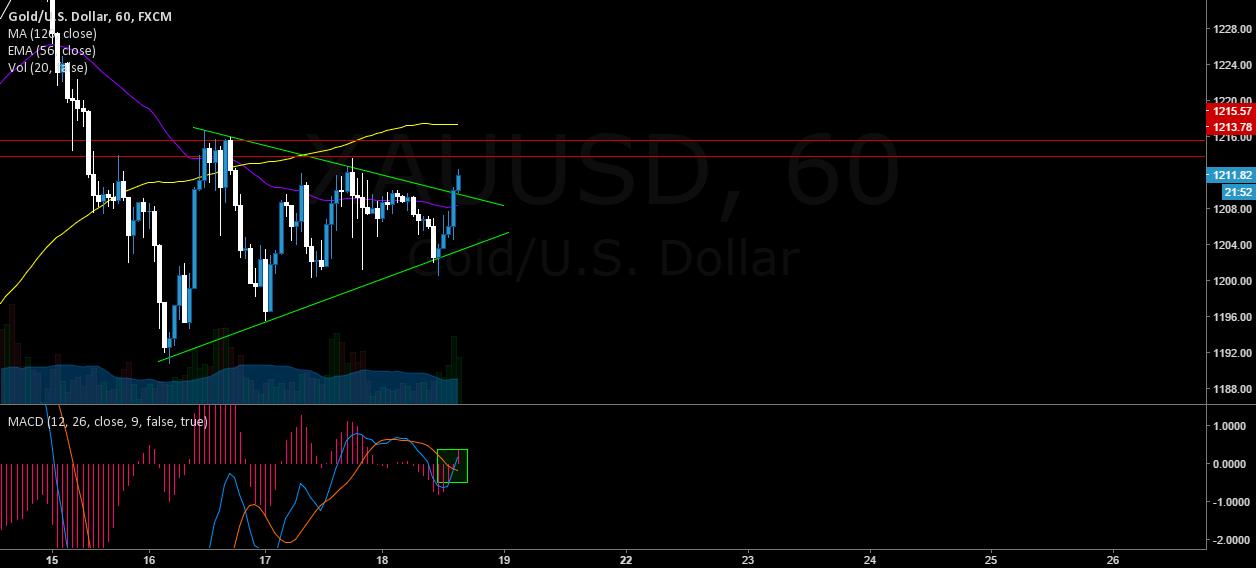 GOLD triangle pattern breakout