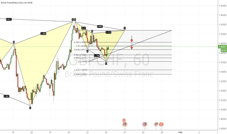 GBPCHF: Bearish Cypher pattern