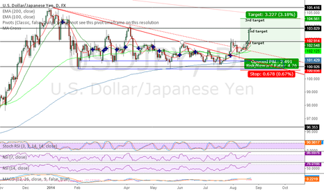USDJPY: UPDATE  2nd target hit for +230Pip enjoy my gift card