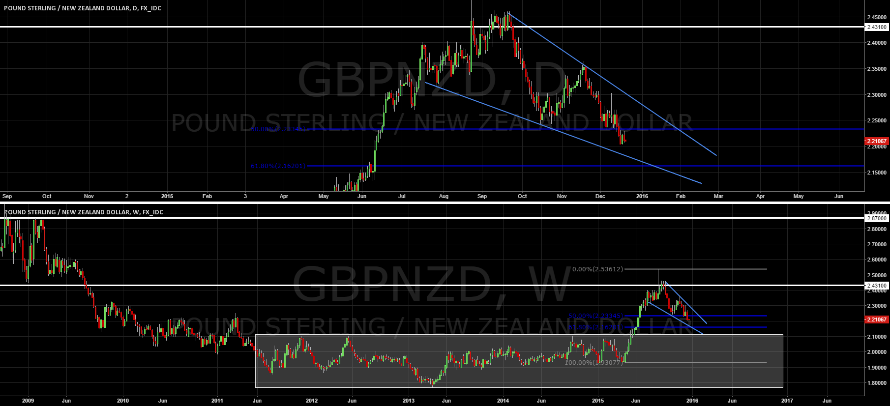 GBP/NZD Potential Long Continuation Setup