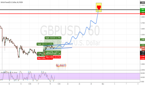 GBPUSD: GBPUSD-  Bull Position Buying into 12920