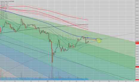 BTCUSD: #BITCOIN - Neutral price shuffle between $250-$300 hugging the 1