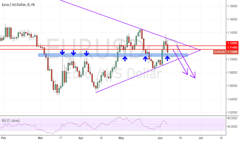 EURUSD: EU set to continue downward movement in line with higher TF