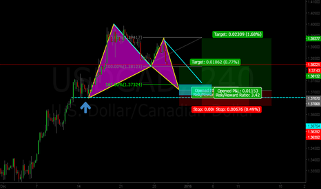 USDCAD: An opportunity for the CAD bears.