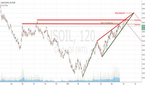 USOIL: Oil bets looking 1 month forward.