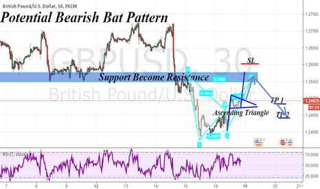 GBPUSD: Just Following  Bat Pattern Rules