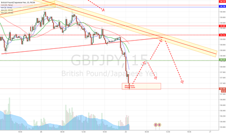 GBPJPY: Wait and see