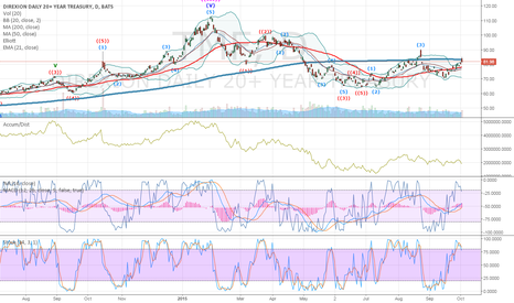 TMF: $TMF retest of 70 possible