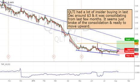 QLTI: QLTI- Long from 1.47