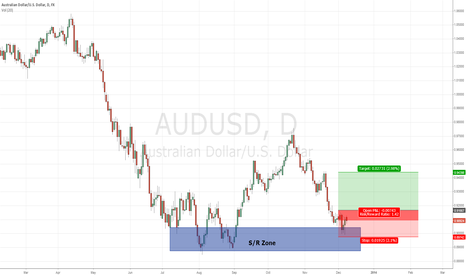 AUDUSD: AUDUSD - Long Idea