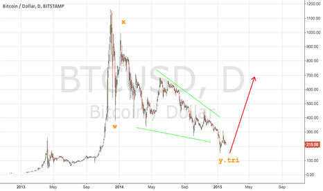 BTCUSD: BitCoin. Comeback Baby. Time for (false?) hopes.