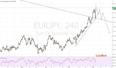 EURJPY: EURJPY: Short with Bearish Pinbar on 1h and 4h