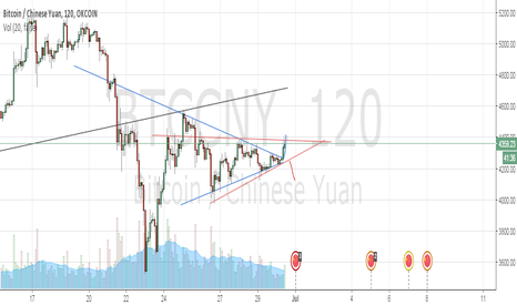 BTCCNY:  Bitcoin 'decreasing wedge reversal'-pennant/triangle