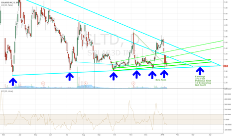 SLTD: SLTD IN THE BUY ZONE AGAIN