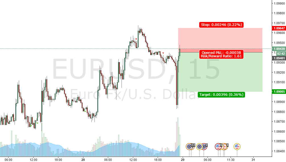 New inclination point sell confirmed EUR USD