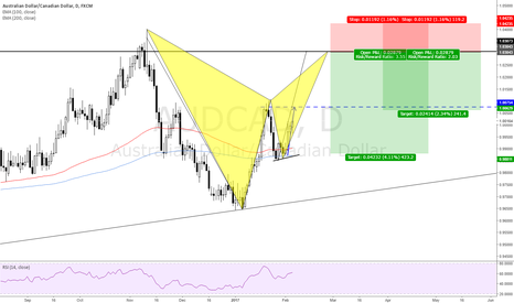 AUDCAD: AUDCAD Gartley