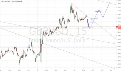 GBPUSD: W39 Intraday trade
