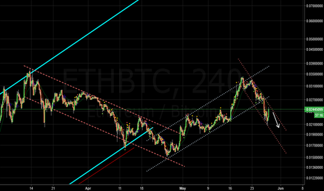 ETHBTC: ETH / BTC Still in a downtrend. Trend is to continue.