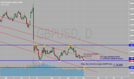 GBPUSD: GBPUSD Bull Trap aftermath .. lets wait for confirmation