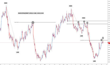 NZDUSD: How to Use Fibonacci Retracements