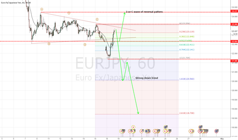 EURJPY: Decision for break down or Continue correction sideway