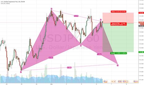 USDJPY: USD/JPY nice short