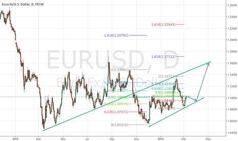 EURUSD: Wait for the retracement to buy. Fib analysis.
