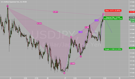USDJPY: USDJPY Bearish Bat and Three Drives