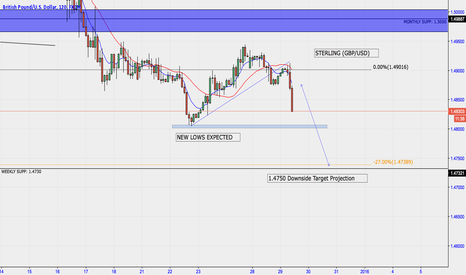 GBPUSD: GBP/USD 1.4750 - Downside Target Projection