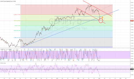GBPJPY: GBPJPY long from 38.2 FIB