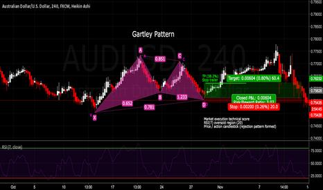 AUDUSD: AUDUSD - 4HR - Gartley Pattern