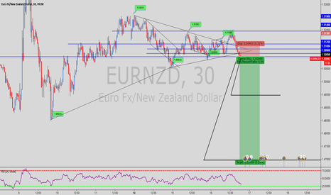 EURNZD: EUR/NZD Beautiful SVF